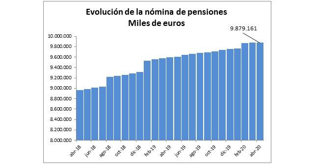 La nómina de pensiones contributivas de abril se sitúa en 9.879,16 millones de euros - 1, Foto 1