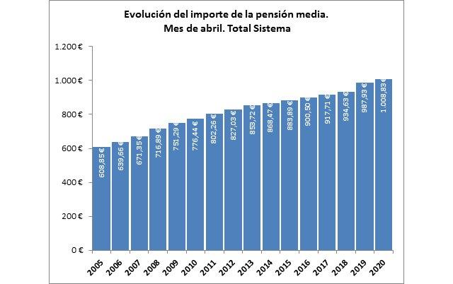 La nómina de pensiones contributivas de abril se sitúa en 9.879,16 millones de euros - 2, Foto 2