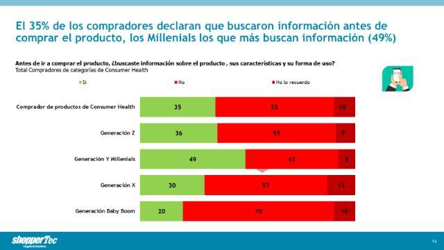 El 35% de los compradores de Consumer Health declaran que buscaron información online antes de comprar - 1, Foto 1