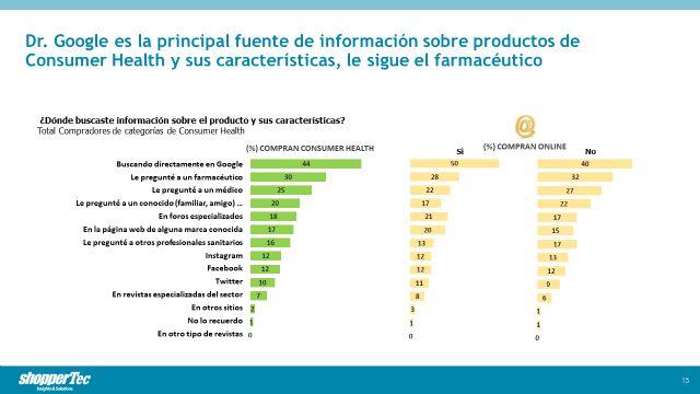 El 35% de los compradores de Consumer Health declaran que buscaron información online antes de comprar - 2, Foto 2