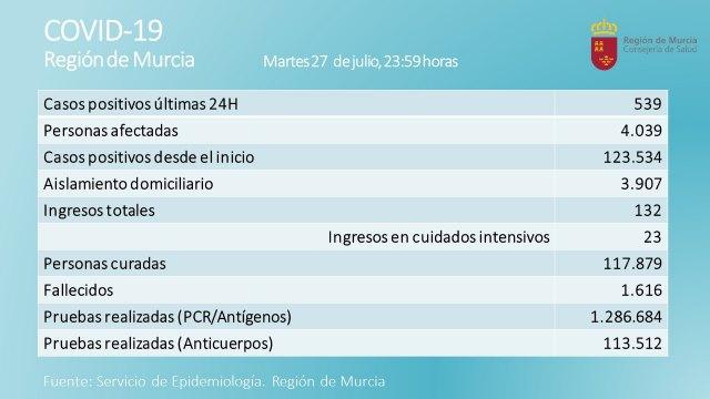 La Región de Murcia ha registrado 539 nuevos casos positivos y 2 fallecidos por Covid-19 - 1, Foto 1
