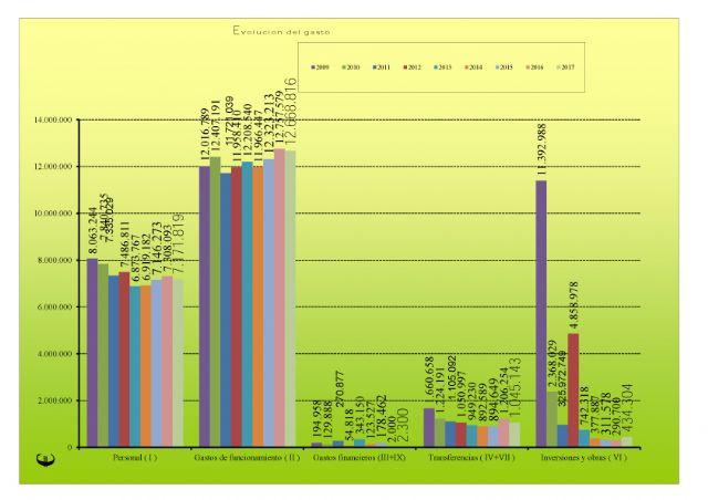 Valoración del Pleno Ordinario 27 de diciembre de 2016 IU-Verdes, Foto 2