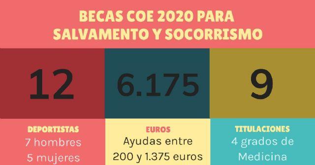 Doce deportistas de Salvamento y Socorrismo, becados por el Comité Olímpico Español - 1, Foto 1