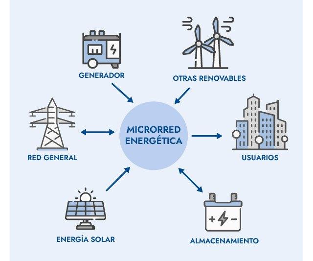 La revolución del prosumidor energético: hacia un nuevo modelo del mercado eléctrico - 1, Foto 1