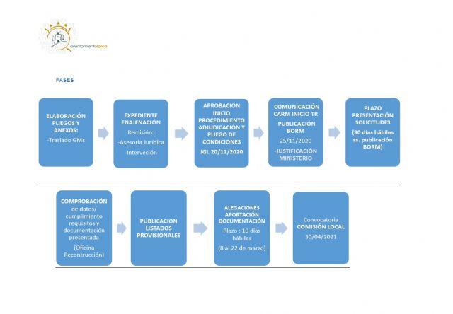 La Comisión para el procedimiento de adjudicación de las viviendas municipales del Barrio de San Fernando eleva la propuesta definitiva de solicitantes - 2, Foto 2