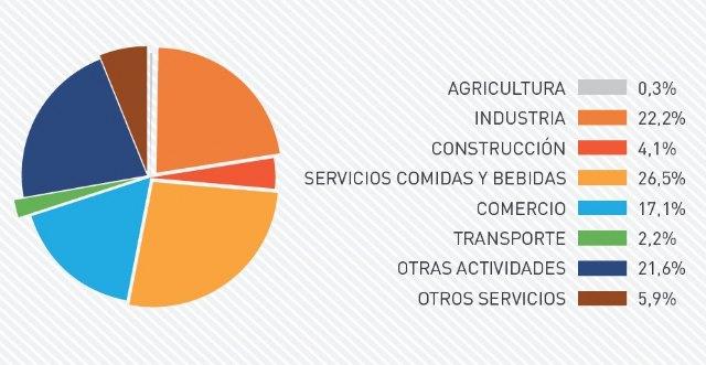 El empleo en la Región de Murcia aguanta mejor frente al COVID 19 que España, según los informes de la Cátedra de Competitividad del Colegio de Economistas - 1, Foto 1