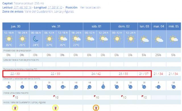 Calor extremo durante los próximos días, Foto 2