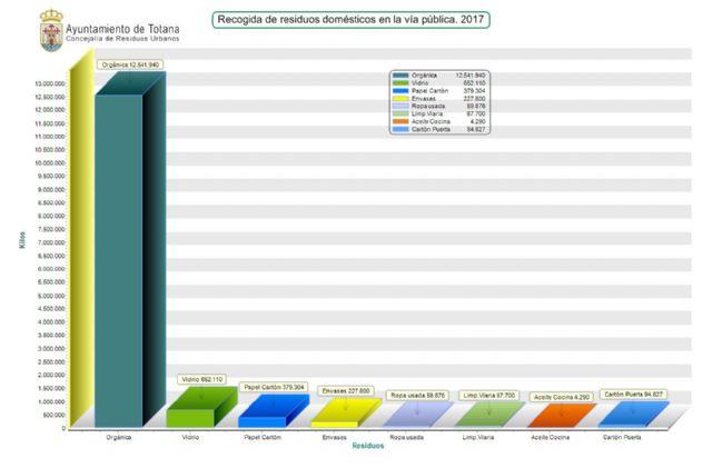 Totana recogió en el año 2017 más de 12.500 toneladas de residuos sólidos urbanos orgánicos