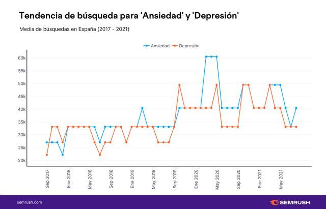 Del burnout a los síntomas de la ansiedad: así son las búsquedas sobre salud mental en España - 1, Foto 1