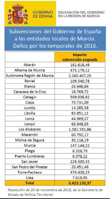 El Gobierno Central destina a Pliego 8.328€ como subvención por los daños de los temporales de 2016 - 1, Foto 1
