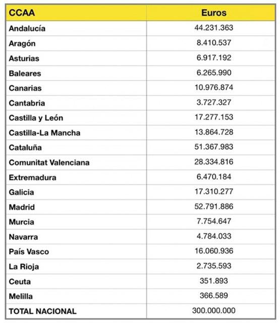 El Gobierno aprueba el reparto de 300 millones de euros a las Comunidades Autónomas para dar respuesta a las acciones más urgentes contra el COVID-19 - 2, Foto 2