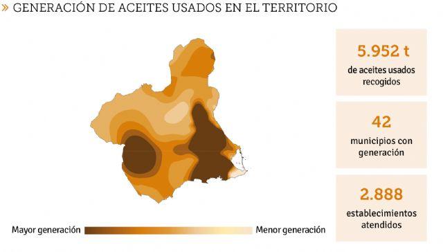 La Economía Circular avanza en la Región de Murcia: 6 millones de litros de aceites usados reciclados - 1, Foto 1