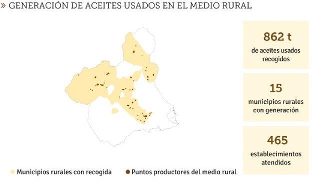 La Economía Circular avanza en la Región de Murcia: 6 millones de litros de aceites usados reciclados - 2, Foto 2