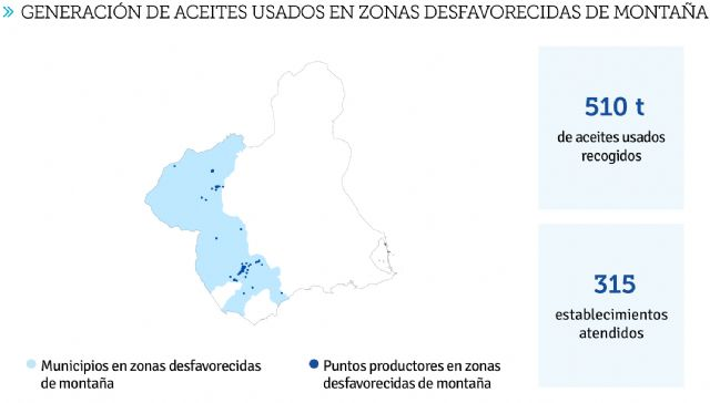 La Economía Circular avanza en la Región de Murcia: 6 millones de litros de aceites usados reciclados - 3, Foto 3