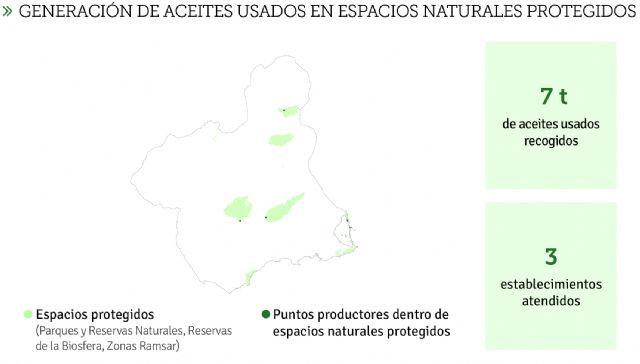 La Economía Circular avanza en la Región de Murcia: 6 millones de litros de aceites usados reciclados - 4, Foto 4