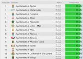 Alhama de Murcia, en el �top ten� de los municipios m�s transparentes de España
