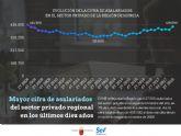 El sector privado regional alcanza su máximo de trabajadores de los últimos diez años