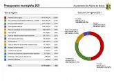 Ya puedes consultar en el portal de transparencia el borrador de presupuestos municipales 2021