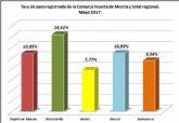 El paro en Santomera baja un 3,6% en mayo