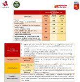 Nuevos precios de cuotas federativas FAMU para el 2° semestre 2020