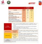 Nuevas cuotas licencias FAMU 2020