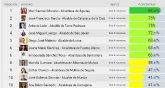 El alcalde de Totana a la cola en el Ranking que eval�a la transparencia de los alcaldes y alcaldesas de la Regi�n de Murcia elaborado por Dyntra