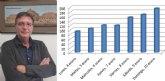 Saorín: 'El crecimiento de la curva de contagios por la Covid-19 en Cieza es muy preocupante'