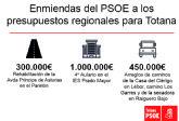 Los Socialistas de Totana presentan enmiendas al Presupuesto Regional por un importe de 1,75 millones de euros