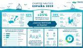 Las Islas baleares, destino top para los españoles que alquilan barcos online