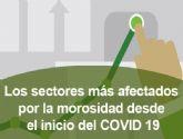 ¿Cuáles son los sectores más afectados por los impagados desde el inicio del COVID 19?