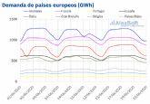 AleaSoft: La llegada del verano y la desescalada de las medidas de la COVID-19 harán subir la demanda