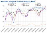 Los precios de los mercados eléctricos siguen por encima de 30 €/MWh por el aumento de la demanda