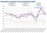 AleaSoft: La caída de las renovables y la subida de demanda, gas y co2 impulsan los precios de los mercados