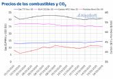 AleaSoft: El gas continúa recuperándose y superó nuevamente los 14 €/mwh