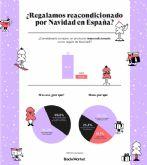 Cerca del 90% de los españoles se plantea regalar productos reacondicionados por Navidad, según Back Market