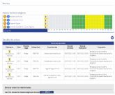 [Meteorología mantiene para hoy aviso de fenómeno adverso nivel amarillo por altas temperaturas en la Región de Murcia