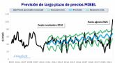 AleaSoft: Por qué hay que confiar en el mercado y en las previsiones de largo plazo