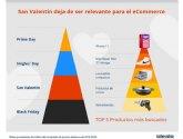 Los regalos preferidos por los españoles para San Valentín