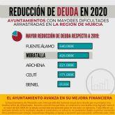 El Ayuntamiento de Moratalla logra reducir 426.000€ de deuda en el último año y avanza en la mejora de su salud financiera