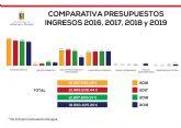 El Ayuntamiento destina 9,6 millones de euros a inversiones en el periodo 2018-2019