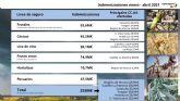 La meteorología complica la realidad del campo: el primer cuatrimestre eleva las indemnizaciones hasta los 255 millones de euros