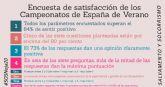 Todos los parámetros de satisfacción de los Campeonatos de España de Verano de Salvamento y Socorrismo superan el 84% de sentir positivo