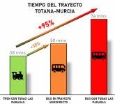 Ganar Totana denuncia que con la línea de autobuses que sustituirá al Cercanías, el trayecto de Totana a Murcia se retrasaría mínimo un 30%