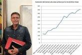 Saorín destaca la 'gravedad de la situación en Cieza con 458 casos activos por coronavirus'