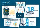 SHARE NOW desafía la pandemia con sus buenos resultados alcanzados en 2020
