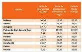 El Período Medio de Pago a Proveedores (PMP) de las comunidades autónomas baja un 12,22% en marzo, hasta los 34,98 días