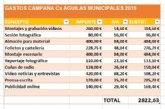 Ciudadanos cumple con la transparencia informando del coste de su campaña electoral y reta al resto de partidos para que hagan lo propio