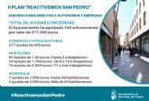 El Ayuntamiento concede más de 277.000 euros en 346 ayudas a autónomos y empresas locales
