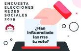 Fake news electorales: el 46% de los españoles no se cree nada de lo que se dice en redes sociales