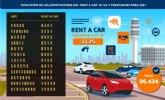 El desplome del turismo y la crisis de los microchips lastrarán un 33% las ventas de 'rent a car' en el mercado de ocasión